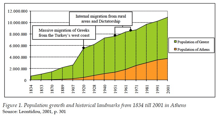 History of Athens Population