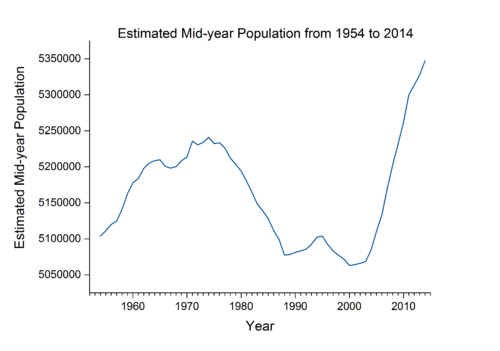 History of Edinburgh Population