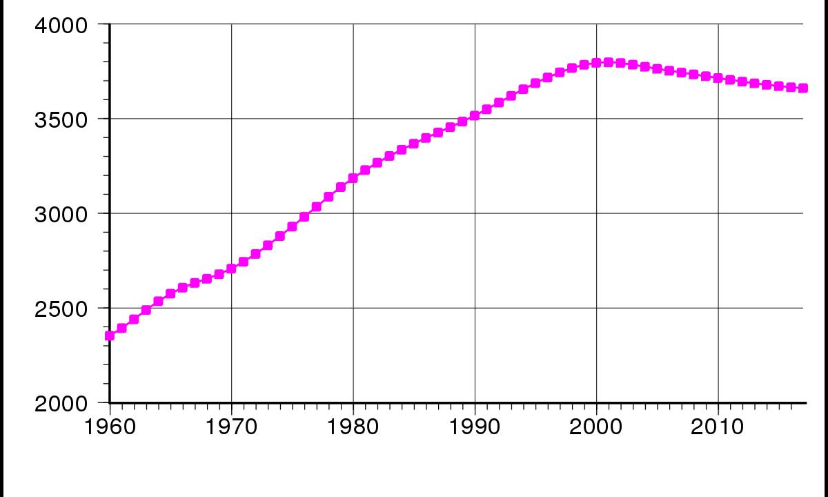 History of Porto Population
