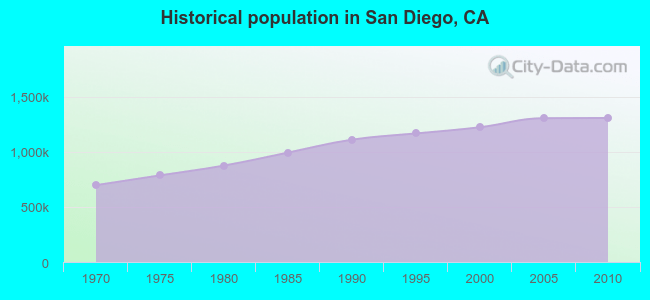 The History of the San Diego Population