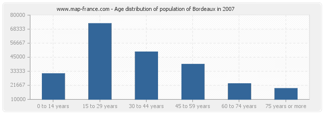 The History of The Population of Bordeaux